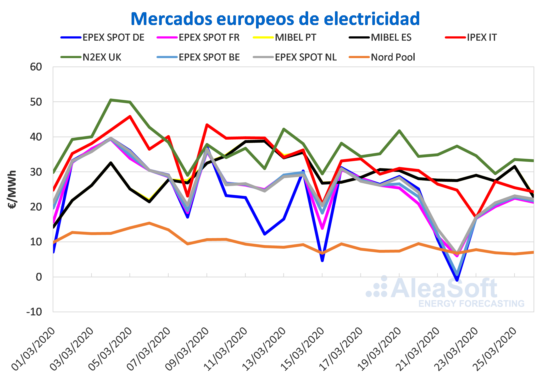 El confinamiento sigue influyendo en los bajos precios de los mercados europeos